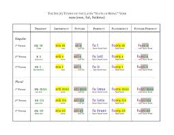 Latin Verb Conjugation Chart Translation The Six Tenses Of The Latin Verb Sum Latin Grammar