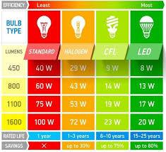 33 Particular Lamp Wattage Chart