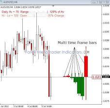 Visual Trend V1 Metatrader 4 Forex Indicator Download Free