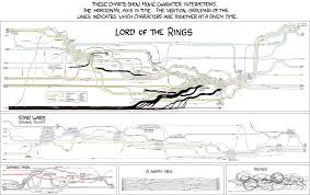 Lord Of The Rings Character Chart Mapping Tolkiens Lord Of The Rings Roberta Faulhaber