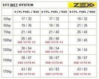 E85 Nitrous Jet Chart Nitrous Supply Jet Chart Holley Carburetor Linkage