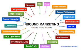 Inbound Vs Outbound Marketing Out With The Old In With The New Inbound Vs Outbound Marketing