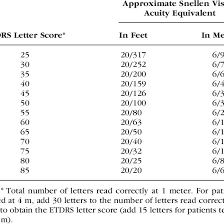 The Relationship Between The Etdrs Visual Acuity Score And