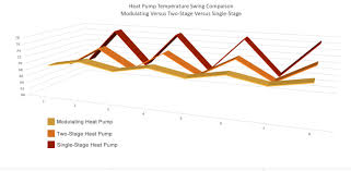 Rheem Heat Pump Reviews Quality And Efficiency Ratings 2020