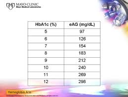 A1c 5 7 Average Blood Sugar Chart Hemoglobin A1c Whats All The Fuss About Cassady Kintner
