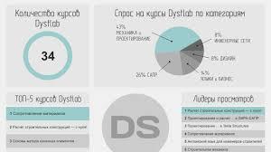 Кто такой доцент профессор кандидат наук dystlab library Курсы dystlab в инфографике