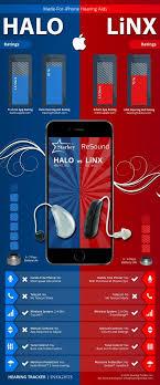 Resound Linx Versus Starkey Halo Asl Hearing Aids