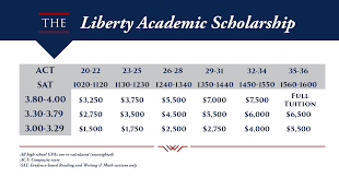 Efc Code Chart 2018 19 What Kinds Of Financial Aid Do I Qualify For Liberty