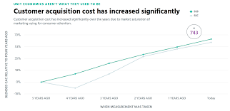 customer acquisition cost the implication of secular increases in saas cac tomasz tunguz