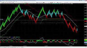 Crude Oil Renko Chart Intraday Breakouts In Crude Oil Futures Using Renko Charts