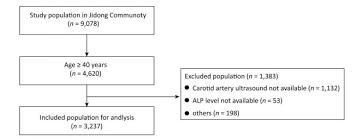 Association Between Serum Alkaline Phosphatase And Carotid