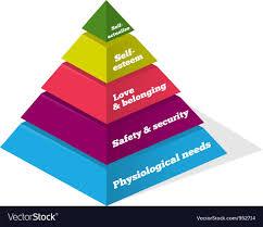 Self Esteem Chart Maslow Psychology Chart