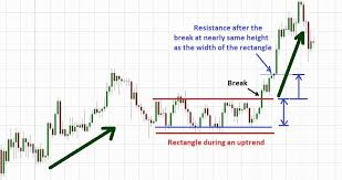 Trading With Rectangle Chart Pattern