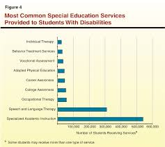 Overview Of Special Education In California