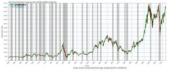 Chart O The Day The Inflation Adjusted Dow The Reformed