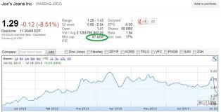 Joez Stock Chart Joes Jeans Nasdaq Joez Stock Valuation Analysis