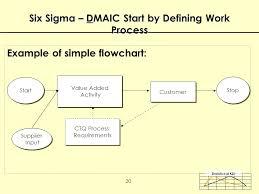 Six Sigma Flow Chart Example Six Sigma Process Improvement Workshop Dr Victor E Kane