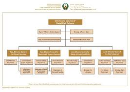 Smart Communications Organizational Chart Dcd Organization Chart Dcd