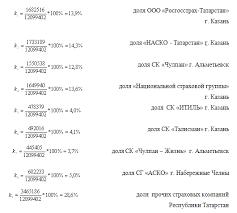 Анализ конкурентоспособности страховой компании Дипломная работа Таким образом в 2008 году по сбору страховых премий в Республике Татарстан наибольшую долю рынка имеют страховые компании ООО НАСКО Татарстан г