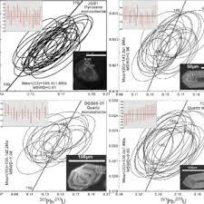 weidong sun phd center of deepsea research figure 3 representative cathodoluminescence cl images of zircon grains and zircon u