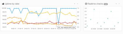 Uptime Percentage Chart Response Time Inside Agentslug Com