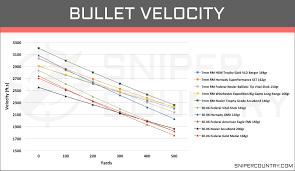 7 Wsm Ballistics Chart 66 Most Popular 30 06 Balistics Chart