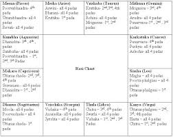 Horoscope Chart In Tamil With Predictions Moon Sign Birth Rasi Astrologers In Chennai Tamil