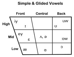 ipa vowel chart english american english vowels chart chart paketsusudomba co