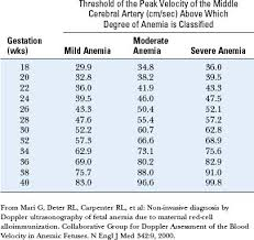 Mca Doppler Normal Values Chart The Role Of Doppler Ultrasound In Obstetrics Radiology Key