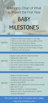 Baby Milestones Chart By Month Developmental Milestone Chart For Babies Clean Baby