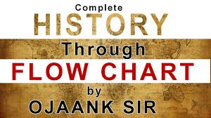 A New Chart Of History Poster Very Very Important Flow Chart Of Complete History Most Important 2018 Upsc Exam