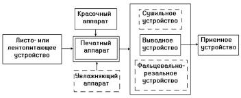 Реферат Узлы и механизмы полиграфического оборудования  Реферат Узлы и механизмы полиграфического оборудования