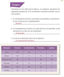 Haz clic aquí para obtener una respuesta a tu pregunta respuestas de el libro de español sexto.ledyan1111 ledyan1111. Hablemos De Nutricion Desafios Matematicos 6to Bloque 5to Apoyo Primaria