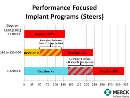 Cattle Implant Chart Merck Responsible Beef Choosing The Right Implant Program