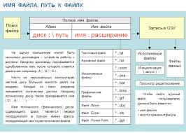 Информатика класс Тесты презентации контрольные работы Имя файла Путь к файлу