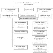 Organizational Structure Of The Main Library Download