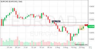 Techniquant Euro Canadian Dollar Eurcad Technical