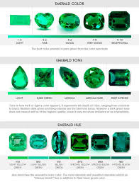 Emerald Type Chart Natural Precious Emerald Gemstone Buying Guide Natural