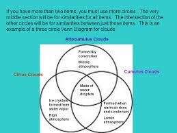 Difference Between Amphibians And Reptiles Venn Diagram Venn Diagram Venn Diagrams Are Tools Used To Describe And