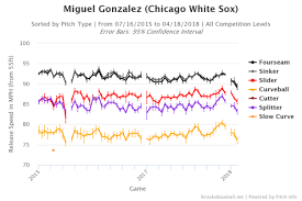 Top Velocity Pitching Chart Miguel Gonzalez Putting White Sox Pitching In A Pinch