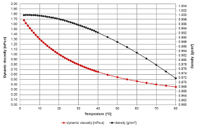 water dynamic viscosity and density over temperature