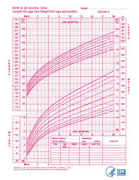 Baby Girl Growth Chart After Birth Bright Baby Weight Percentile Canada Baby Girl Growth