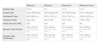 Pixel Phone Size Chart Screen Size For Mobile App Design User Experience Stack