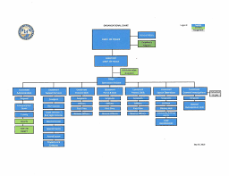 Police Organizational Chart Organizational Chart City Of Sweetwater Police Department