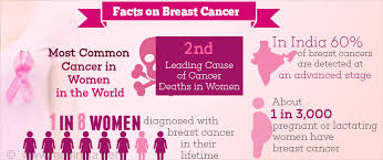 Assessment breast cancer risk truth