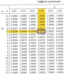 Cumulative Binomial Probabilities Stat 414 415