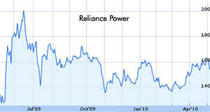 Reliance share price, reliance stock price, reliance industries ltd. Ril Shares Tremble Courtesy Hc Ruling