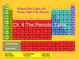 Ch. 6 The Periodic Table Mendeleev's Periodic Table Elements in ...
