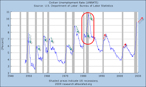 Charting The U S Recession Unemployment Crisis The
