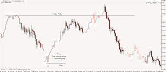 2 Bar Reversal Pa Pattern How To Trade Price Action Setup